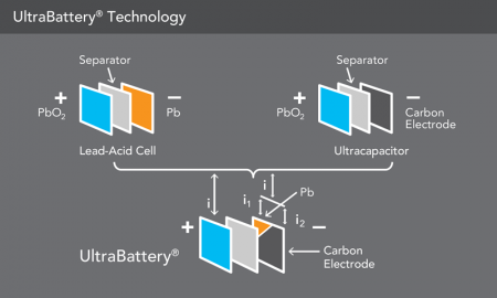 Ultrabattery technology
