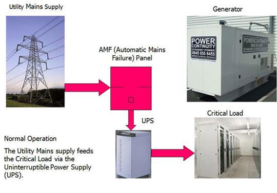amf-panel_powercontinuity_1