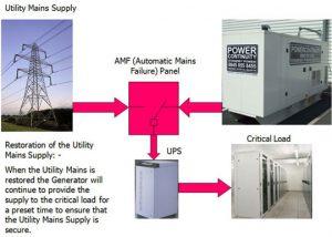 amf-panel_powercontinuity_2